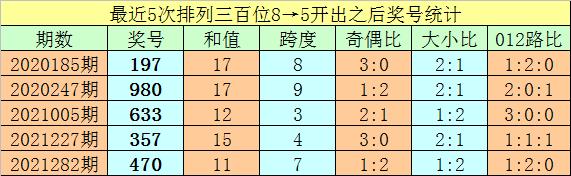 285期亦枫排列三预测奖号:定位杀两码参考