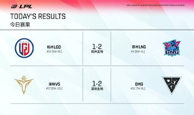 LPL夏季赛每日综述:LNG鏖战三轮战胜LGD 积分来到第四
