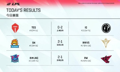 LPL夏季赛每日综述:IG状态回暖2-0战胜TES SN2-1战胜V5 LNG鏖战三轮2-1击败RW