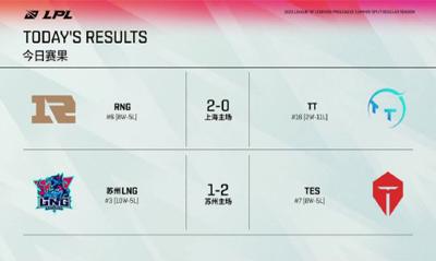 LPL夏季赛每日综述:RNG两局击败TT豪取7连胜 TES让1追2拿下LNG