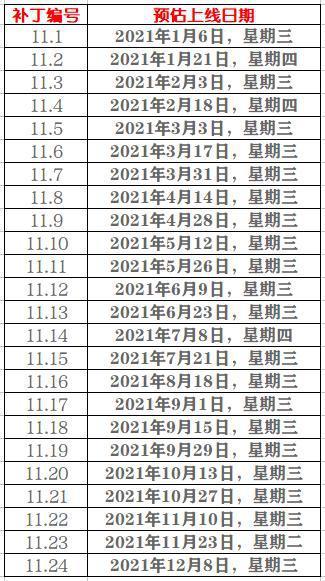 【蜗牛电竞】英雄联盟:2021年补丁排期公布,将有24个大型版本更新