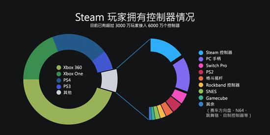 V社公布2018年Steam回顾:Steam中国是未来重点