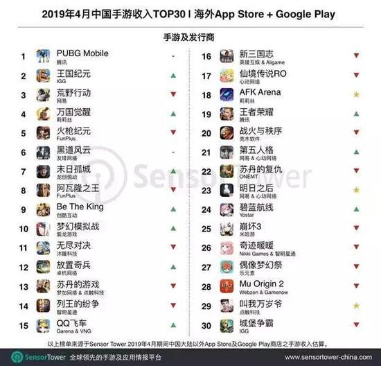 日本成為海外發行主戰場,出海TOP10游戲收入均破億