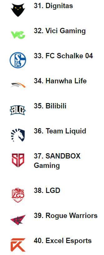 ESPN全球战力排行榜:FPX升至首位 iG第八位