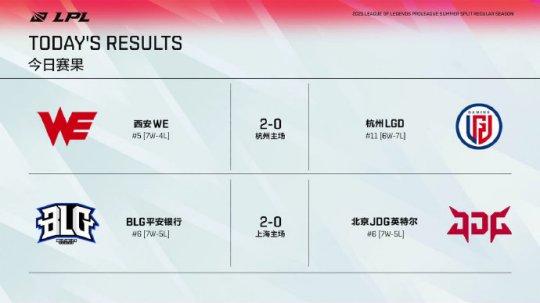 LPL夏季赛每日综述:WE2-0LGD获得3连胜 BLG2:0击败老对手JDG来到积分的第6名