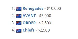 Renegades获得ESL One科隆大洋洲赛区冠军