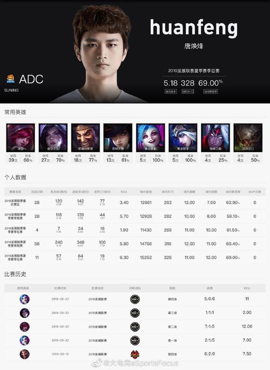 【蜗牛电竞】LPL赛事官网SN大名单更新:原iG.Y战队ADC选手huanfeng现身