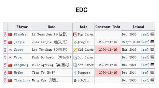 【博狗扑克】LPL转会期结束,17支战队新阵容详细名单