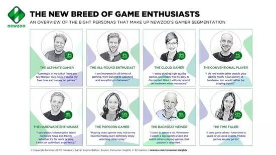 全球女性玩家超10�|,手游用�糇疃�,17%�椤霸朴�颉蓖婕�