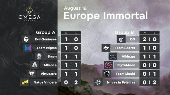 OMEGA联赛欧洲冠绝组:秘密让一追二首战告捷!