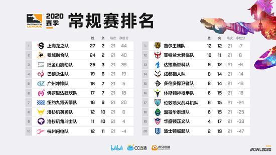 守望先锋联赛OWL常规赛最终积分排名,上海龙领跑全场