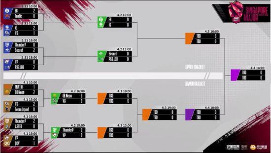 【蜗牛电竞】新加坡Major第二日:VG跻身八强 Aster憾然离场