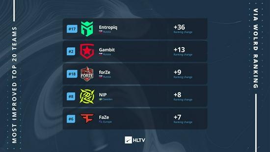 HLTV数据:谁是2021.进步好的的队伍?