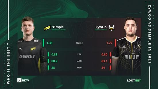 争夺Top1:s1mple对比ZywOo优势明显