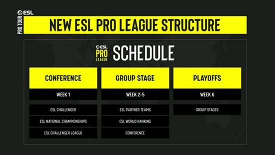 【蜗牛电竞】赛事扩军 ESL分享EPL Conference更多细节