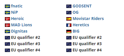 Dignitas和BIG率先晋级欧洲Minor封闭式预选赛