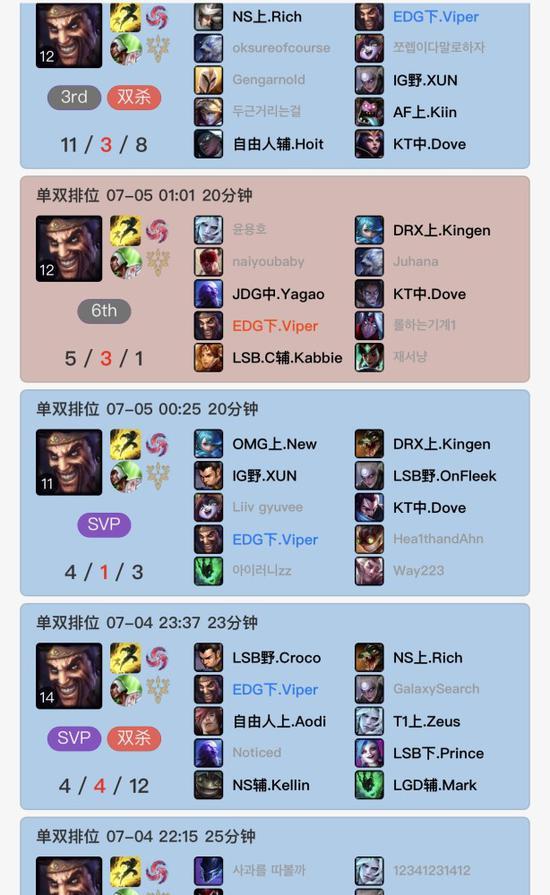 【蜗牛电竞】EDG七连胜被TES终结后,Viper韩服狂练德莱文