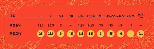 英雄联盟S10全球总决赛赛事概览:奖金和赛制有微调