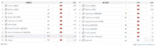 中國收入排行榜