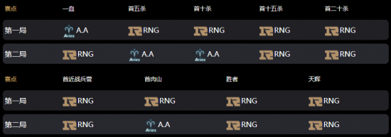 【博狗扑克】Ti10中国区战报:三BKB冲脸难 青茶不敌RNG