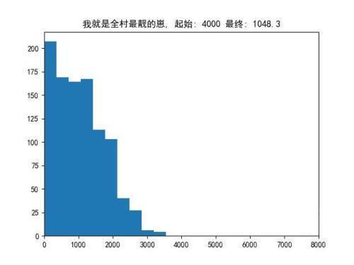 DOTA2:从游戏会强行50%胜率聊开,另一个角度爬天梯机制