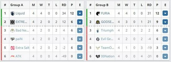 【蜗牛电竞】IEM秋季赛NA:Liquid、FURIA保持全胜