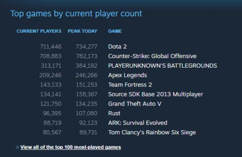 【蜗牛电竞】Dota2超越CS:GO登上Steam当前在线榜首