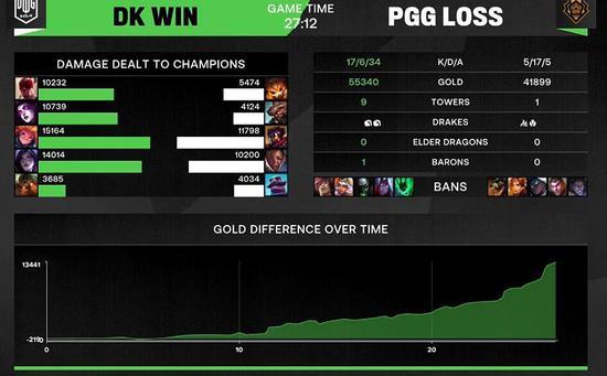 【博狗扑克】MSI对抗赛结束:DK头名晋级 半决赛RNG对阵PSG