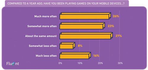 Fluent调查数据:50%玩家从不为移动游戏花钱