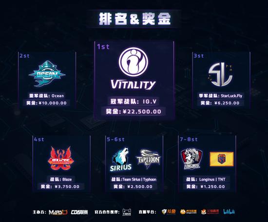 2020 DSPL中国DOTA2次级联赛圆满收官,iG.V力挫群雄摘得桂冠