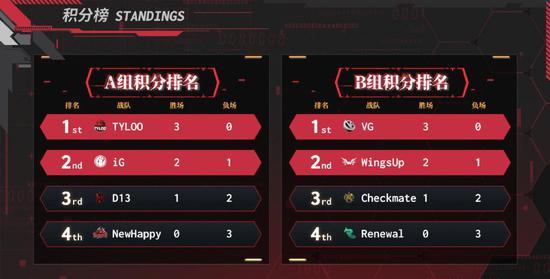 【蜗牛电竞】CSGO一年之变:从蒙古夺魁到PWL中国队包揽亚洲前四