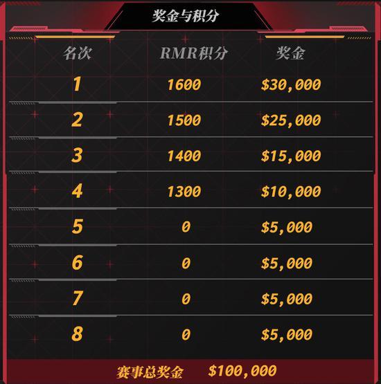 【蜗牛电竞】完美世界CSGO联赛成为V社2021年RMR亚洲区指定赛事!