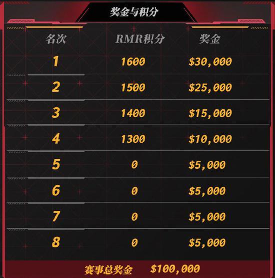 【博狗扑克】PWL S1正赛8支战队全部产生!5中3蒙,亚洲巅峰对决