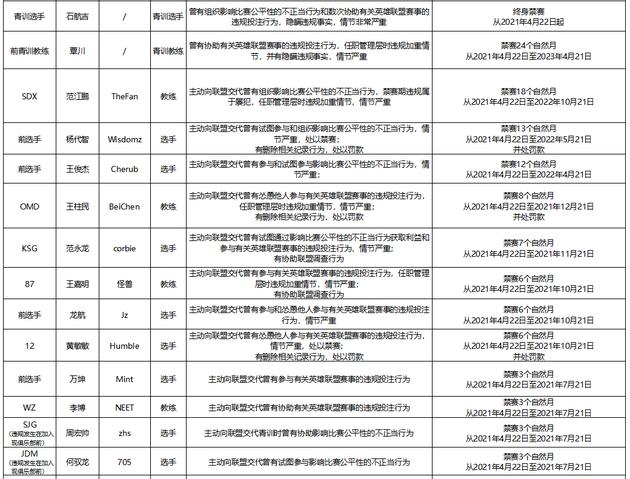 【博狗扑克】LDL假赌赛的调查结果和处罚决定:大批选手被禁赛