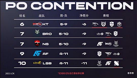 【博狗扑克】2021LCK春季赛季后赛晋级形势:T1惊险晋级