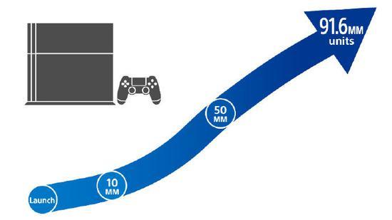 PlayStation4双旦期间销售火爆 全球销量突破9160万台