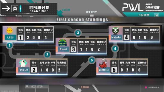 【蜗牛电竞】渐显强强对决 完美世界DOTA2联赛循环赛30日赛况