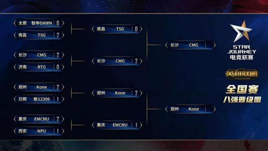 星途英雄联盟总决赛正式开打,CMG二比零Kone斩获冠军!