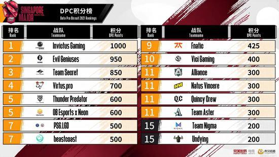 【蜗牛电竞】让二追三谁最狂!iG夺得DOTA2新加坡Major冠军