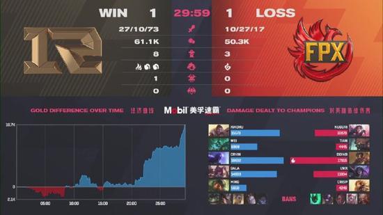 【博狗扑克】《英雄联盟》LPL春季赛总决赛RNG 3:1击败FPX 夺得冠军