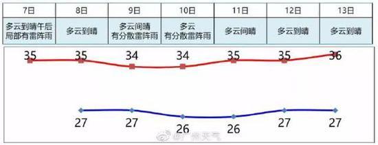 最高气温:南部市县29℃~32℃