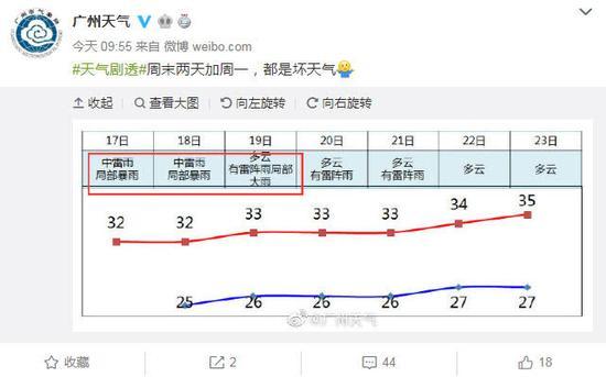 廣州未來兩天天氣仍不穩定 局部暴雨易導致城區積水-鄭州網站建設