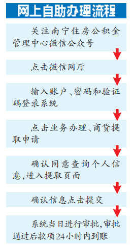 南宁又一家商业银行实现商贷提取网上自助办理业务