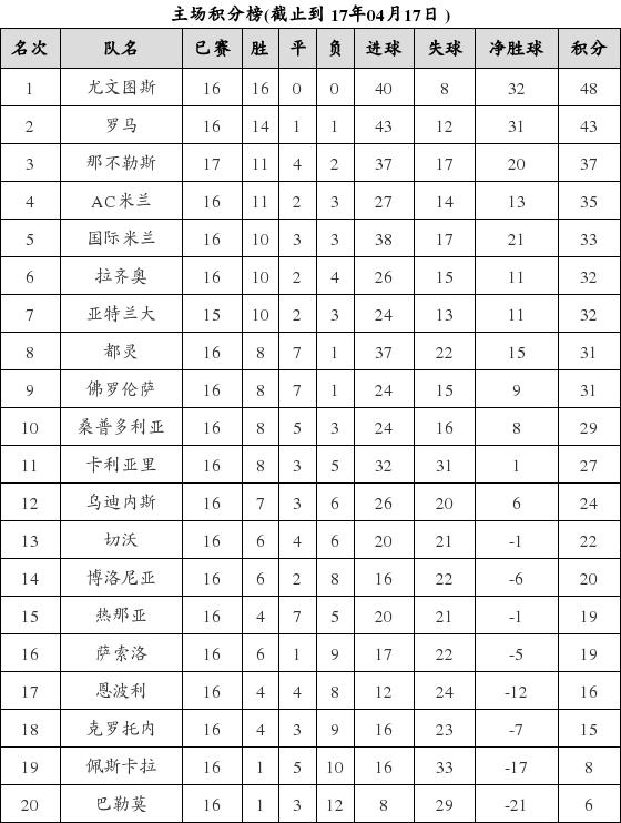资料:意甲联赛2016-2017赛季主场积分榜(04.1