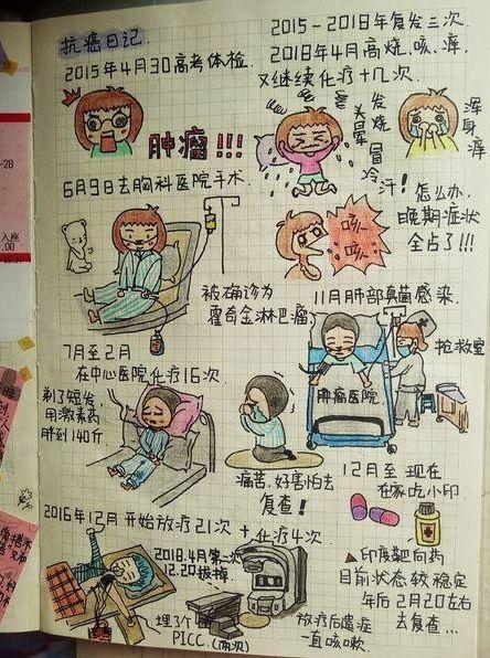女大学生自画Q版抗癌日记鼓励病友