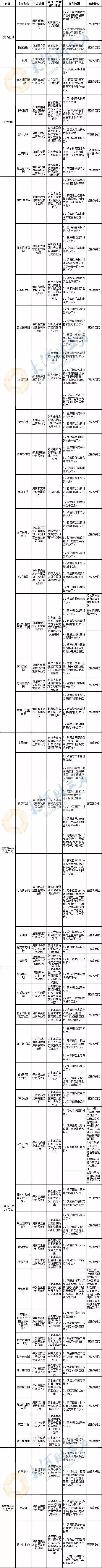 河南51个房地产项目经营销售违规被通报 8个暂停网签