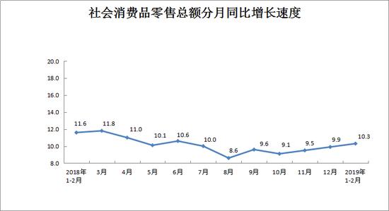 河南前两月社会消费品零售总额增长10.3%