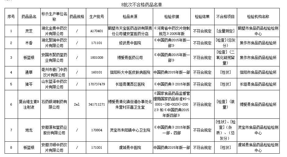 这8批次药品抽检不合格 被河南省药监局通报