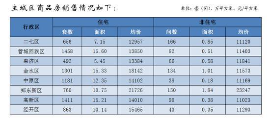 3月份郑州全市商品房批准预售面积120.39万平方米