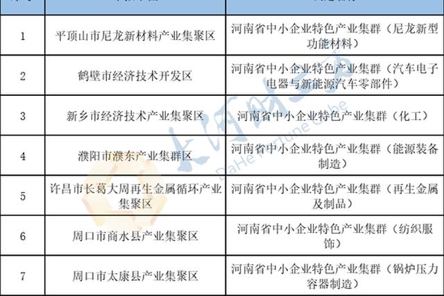 河南省工信厅拟认定7家中小企业特色产业集群(附名单)